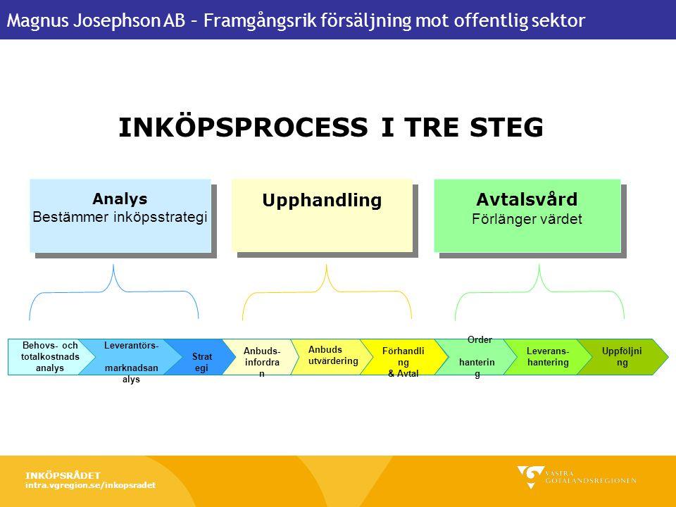 Magnus Josephson AB – Framgångsrik försäljning mot offentlig sektor 22 februari 2011 Forum för offentlig upphandling 9 Behovs- och totalkostnads analy