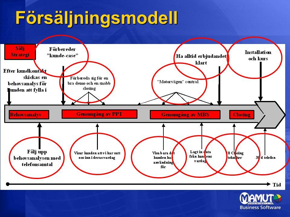 Försäljningsmodell