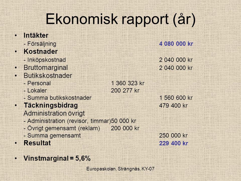 Europaskolan, Strängnäs, KY-07 Ekonomisk rapport (år) •Intäkter - Försäljning4 080 000 kr •Kostnader - Inköpskostnad2 040 000 kr •Bruttomarginal 2 040