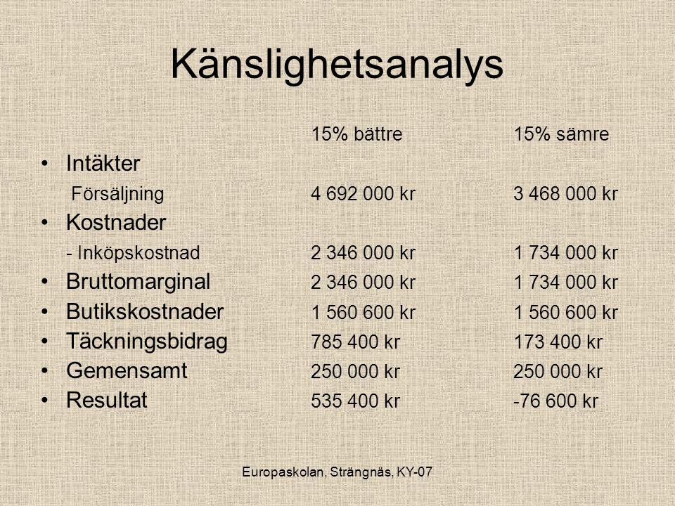 Europaskolan, Strängnäs, KY-07 Känslighetsanalys 15% bättre15% sämre •Intäkter Försäljning4 692 000 kr3 468 000 kr •Kostnader - Inköpskostnad2 346 000