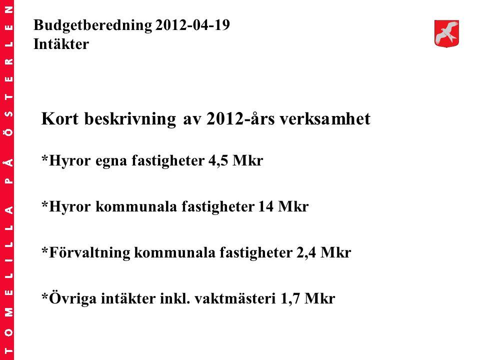Budgetberedning 2012-04-19 Intäkter Kort beskrivning av 2012-års verksamhet *Hyror egna fastigheter 4,5 Mkr *Hyror kommunala fastigheter 14 Mkr *Förva