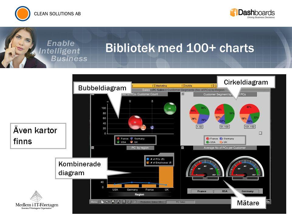 Bibliotek med 100+ charts Kombinerade diagram Bubbeldiagram Cirkeldiagram Mätare Även kartor finns