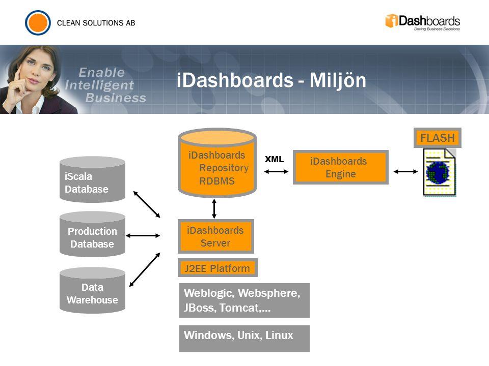 iScala Database Production Database Data Warehouse Weblogic, Websphere, JBoss, Tomcat,… iDashboards Engine iDashboards Repository RDBMS XML iDashboard