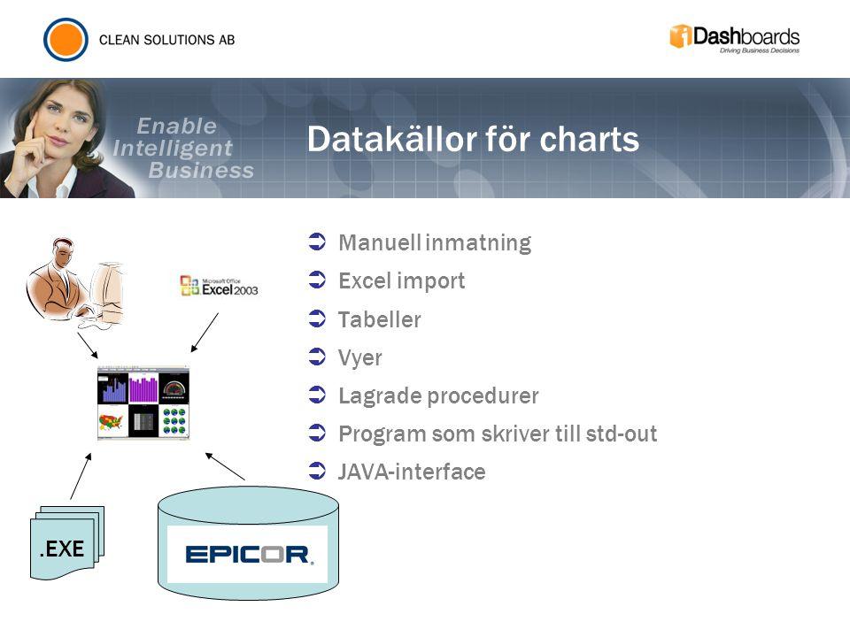 Datakällor för charts  Manuell inmatning  Excel import  Tabeller  Vyer  Lagrade procedurer  Program som skriver till std-out  JAVA-interface.EX