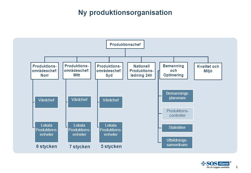 6 Ny produktionsorganisation Produktionschef Kvalitet och Miljö Bemanning och Optimering Produktions- områdeschef: Norr Nationell Produktions- ledning
