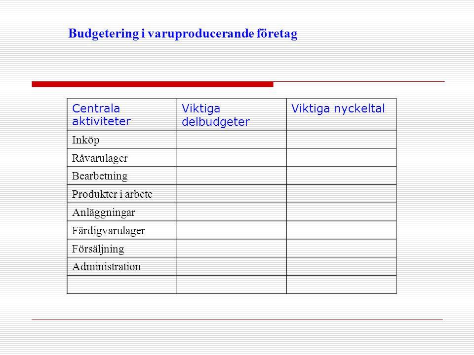 Budgetering i varuproducerande företag Centrala aktiviteter Viktiga delbudgeter Viktiga nyckeltal Inköp Råvarulager Bearbetning Produkter i arbete Anl