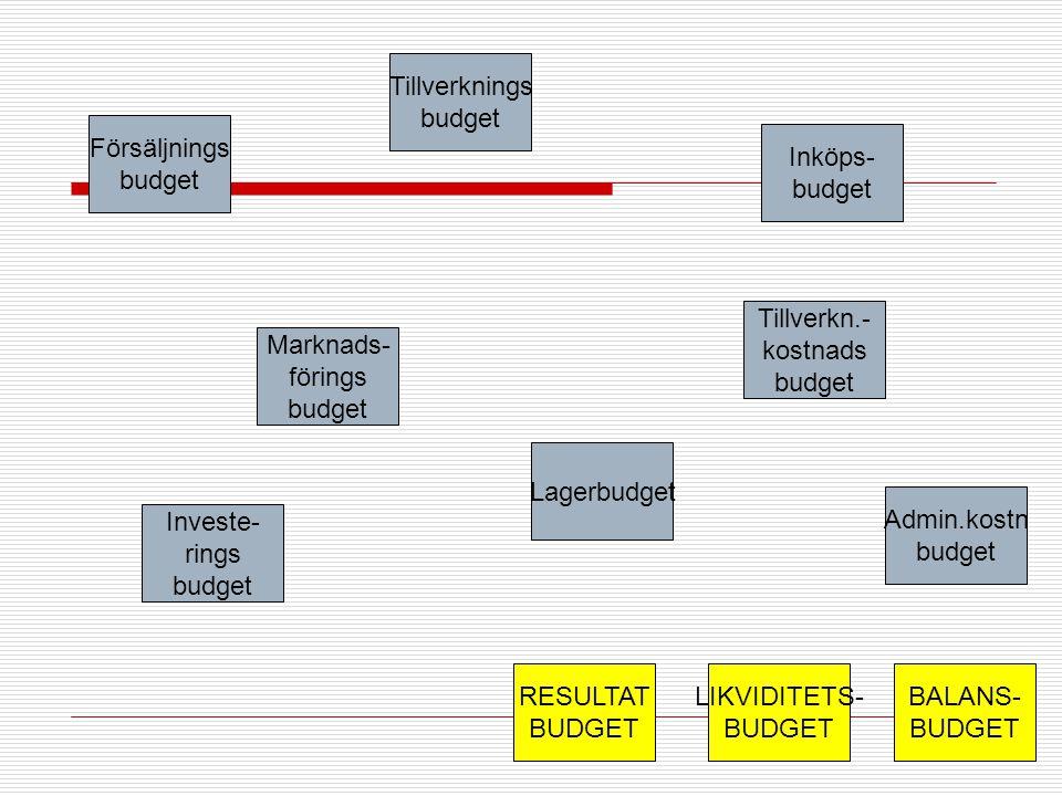 Försäljnings budget Tillverknings budget Marknads- förings budget Inköps- budget Investe- rings budget Admin.kostn budget Tillverkn.- kostnads budget