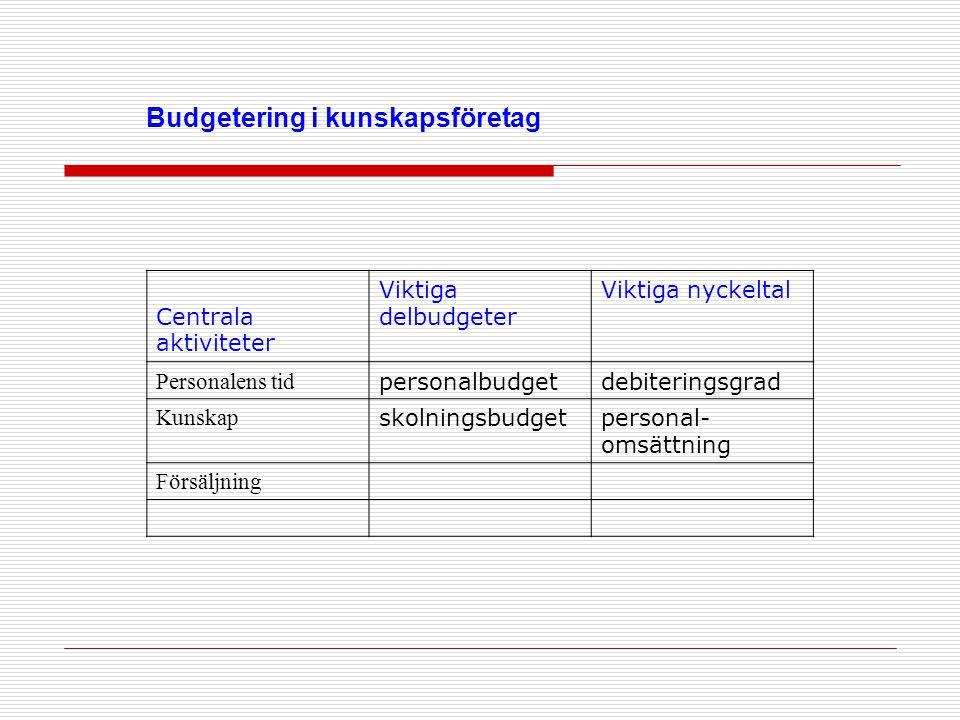 Budgetering i kunskapsföretag Centrala aktiviteter Viktiga delbudgeter Viktiga nyckeltal Personalens tid personalbudgetdebiteringsgrad Kunskap skolnin