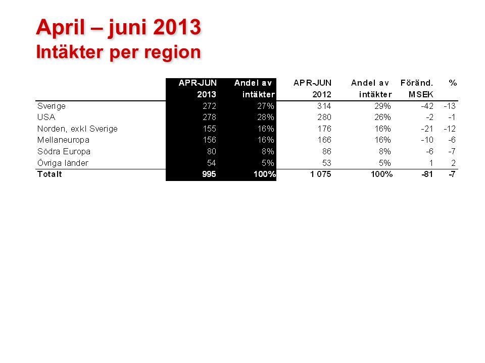 April – juni 2013 Intäkter per region April – juni 2013 Intäkter per region