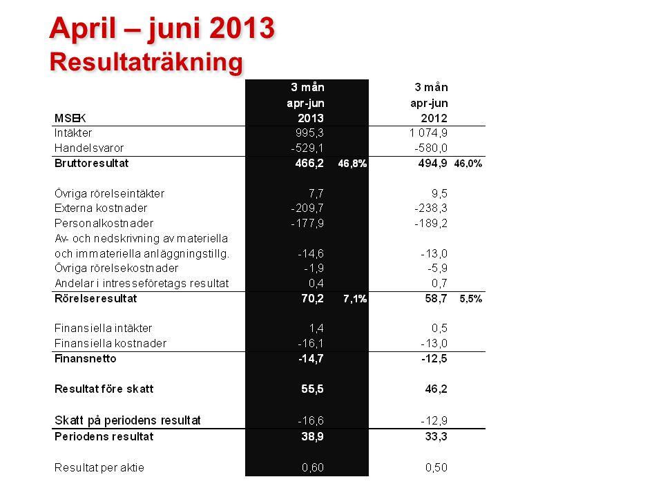 April – juni 2013 Resultaträkning April – juni 2013 Resultaträkning