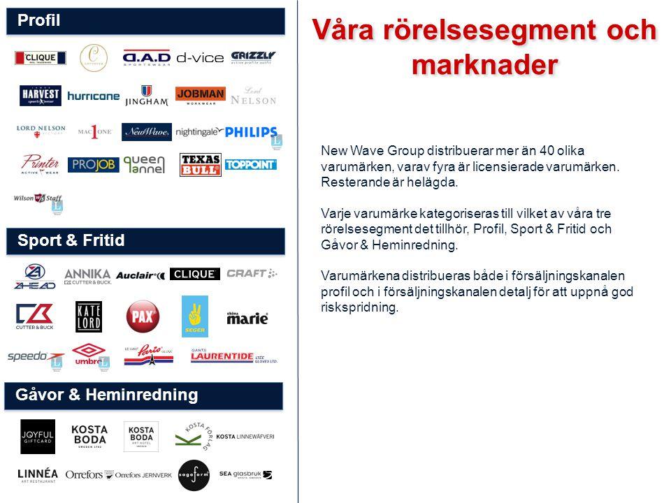  Försäljning -9%, 1 873 (2 050) mkr  Försäljning i lokala valutor -6 %.