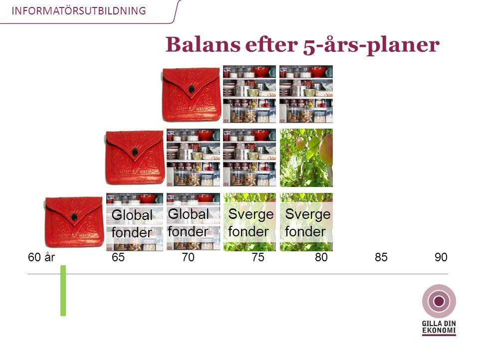 INFORMATÖRSUTBILDNING 60 år 65 70 75 80 85 90 Balans efter 5-års-planer Global fonder Global fonder Sverge fonder Sverge fonder