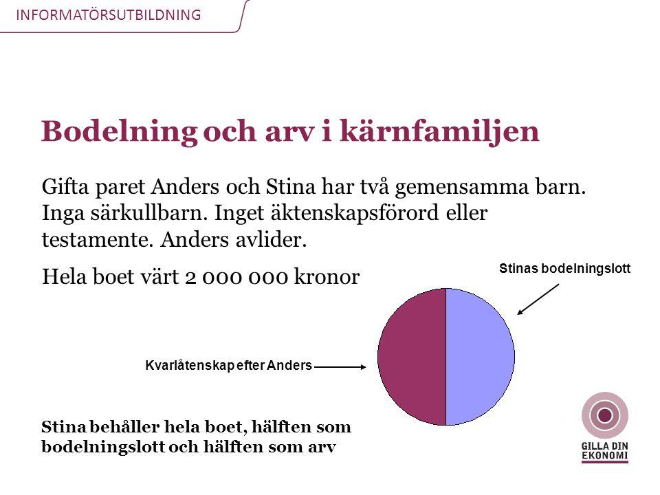 INFORMATÖRSUTBILDNING Bodelning och arv i kärnfamiljen Gifta paret Anders och Stina har två gemensamma barn. Inga särkullbarn. Inget äktenskapsförord