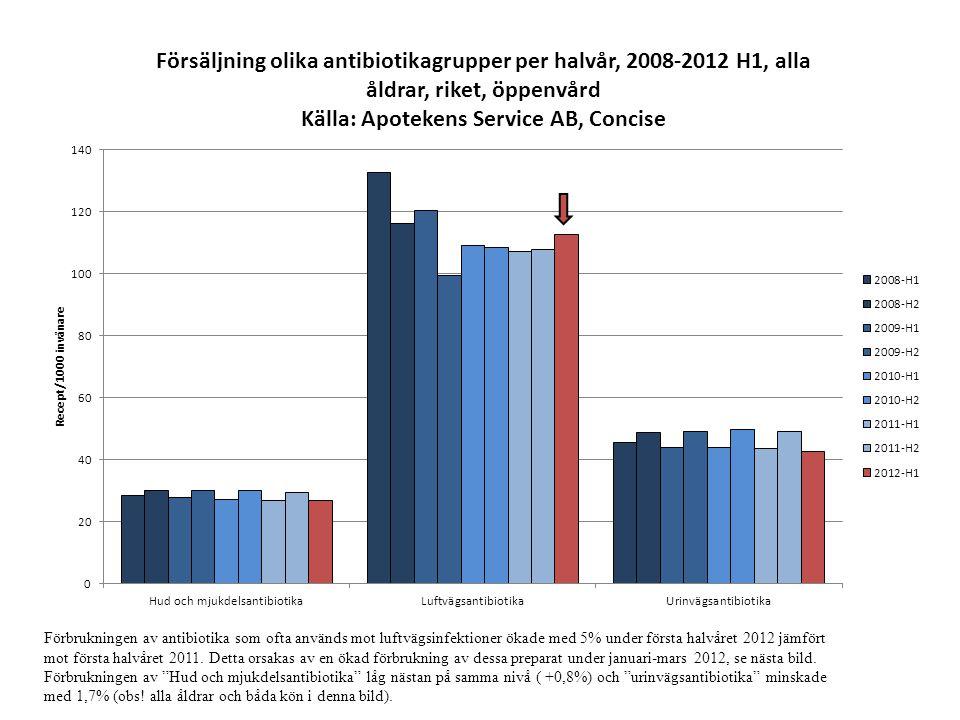 Förbrukningen av antibiotika som ofta används mot luftvägsinfektioner ökade med 5% under första halvåret 2012 jämfört mot första halvåret 2011. Detta
