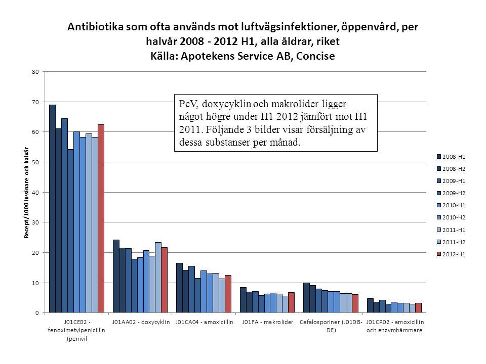 PcV, doxycyklin och makrolider ligger något högre under H1 2012 jämfört mot H1 2011. Följande 3 bilder visar försäljning av dessa substanser per månad