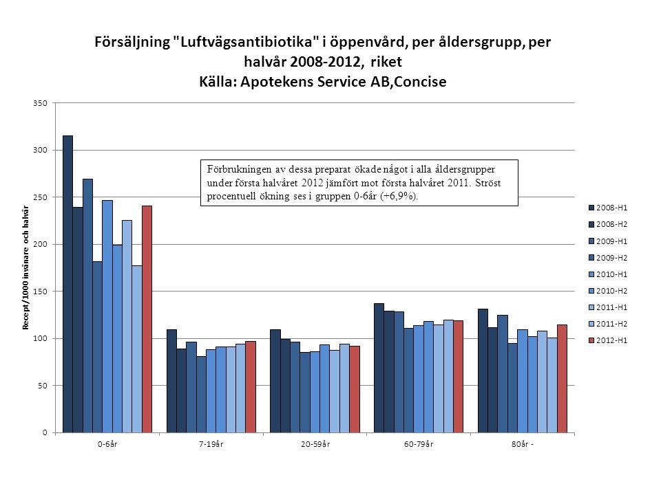 Förbrukningen av dessa preparat ökade något i alla åldersgrupper under första halvåret 2012 jämfört mot första halvåret 2011. Ströst procentuell öknin