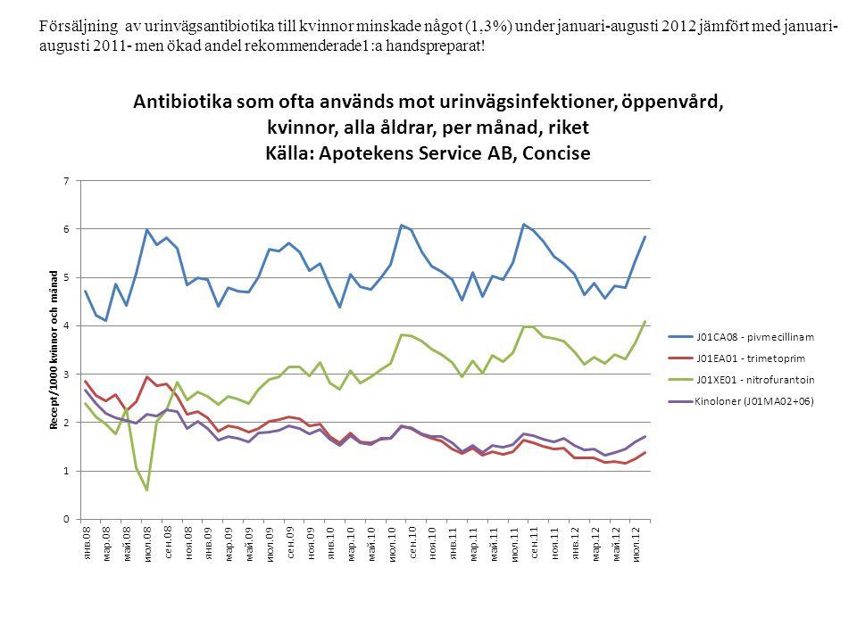 Försäljning av urinvägsantibiotika till kvinnor minskade något (1,3%) under januari-augusti 2012 jämfört med januari- augusti 2011- men ökad andel rek