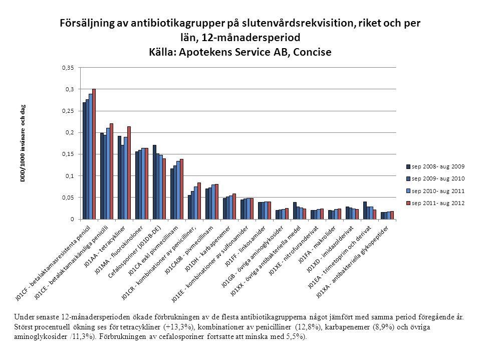 Under senaste 12-månadersperioden ökade förbrukningen av de flesta antibiotikagrupperna något jämfört med samma period föregående år. Störst procentue
