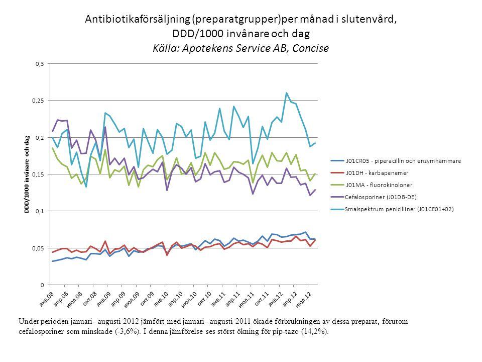 Under perioden januari- augusti 2012 jämfört med januari- augusti 2011 ökade förbrukningen av dessa preparat, förutom cefalosporiner som minskade (-3,