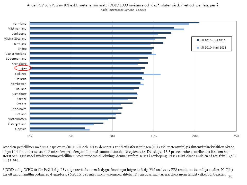 30 Andelen penicilliner med smalt spektrum (J01CE01 och 02) av den totala antibiotikaförsäljningen (J01 exkl. metenamin) på slutenvårdsrekvisition öka