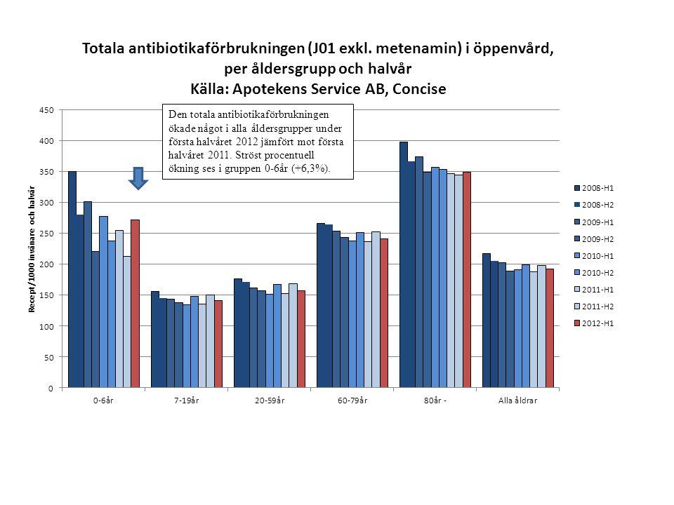 Den totala antibiotikaförbrukningen ökade något i alla åldersgrupper under första halvåret 2012 jämfört mot första halvåret 2011. Ströst procentuell ö