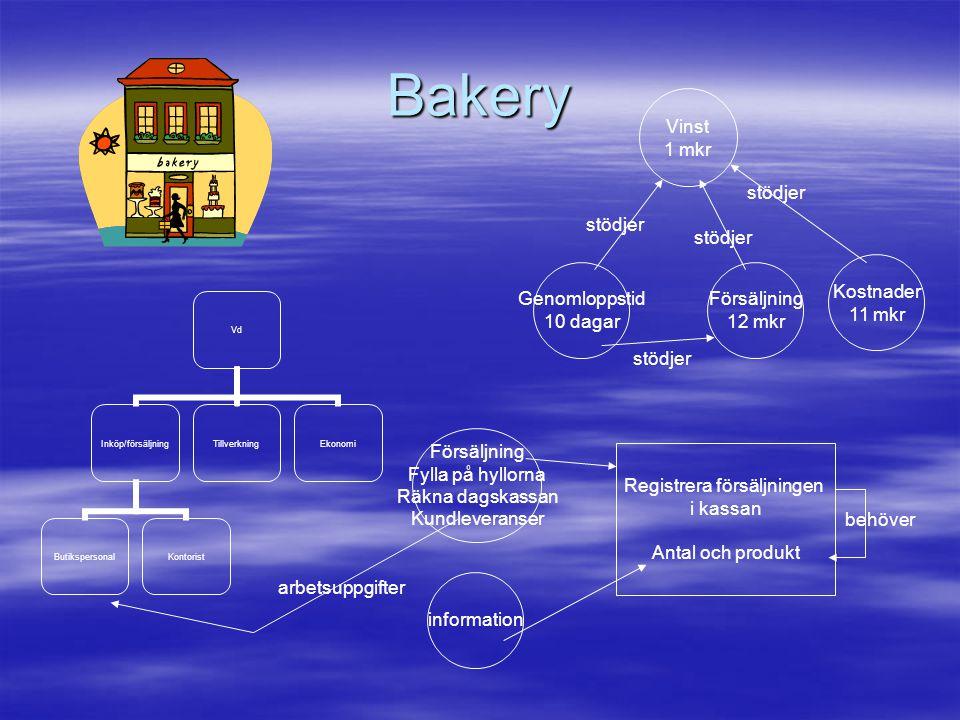 Bakery Vd Inköp/försäljning ButikspersonalKontorist TillverkningEkonomi Vinst 1 mkr Försäljning 12 mkr Kostnader 11 mkr Genomloppstid 10 dagar stödjer