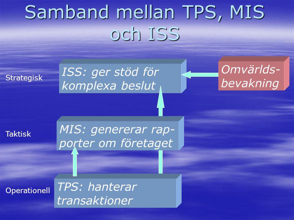 ISS: ger stöd för komplexa beslut Samband mellan TPS, MIS och ISS TPS: hanterar transaktioner Omvärlds- bevakning MIS: genererar rap- porter om företa