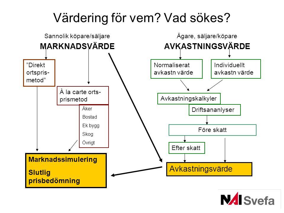 """Värdering för vem? Vad sökes? Sannolik köpare/säljare MARKNADSVÄRDE Ägare, säljare/köpare AVKASTNINGSVÄRDE """"Direkt ortspris- metod"""" À la carte orts- p"""