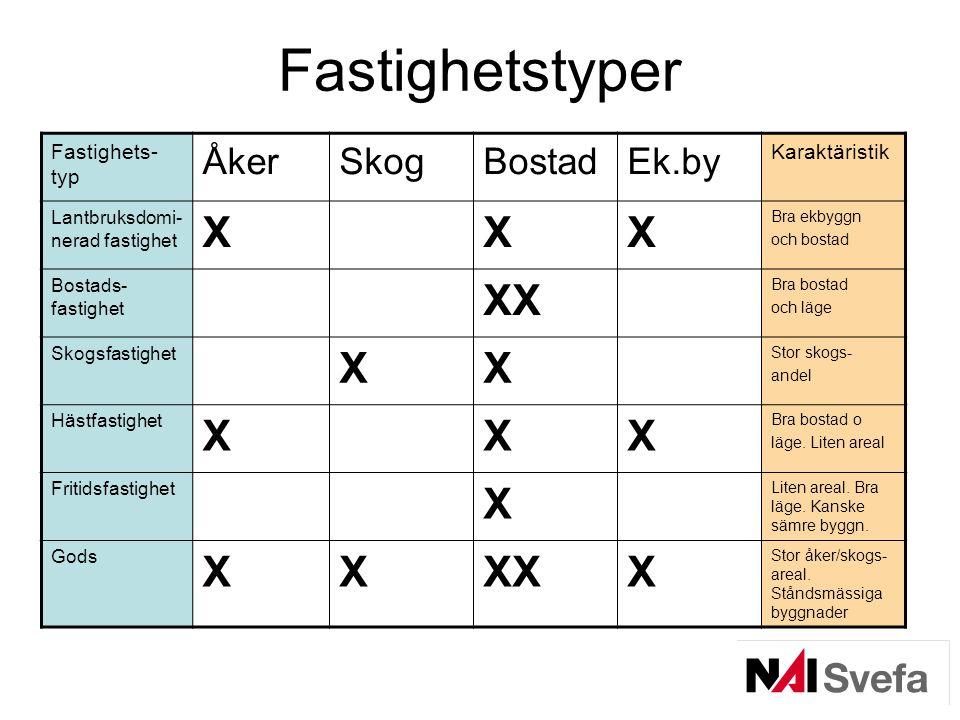 Fastighetstyper Fastighets- typ ÅkerSkogBostadEk.by Karaktäristik Lantbruksdomi- nerad fastighet XXX Bra ekbyggn och bostad Bostads- fastighet XX Bra