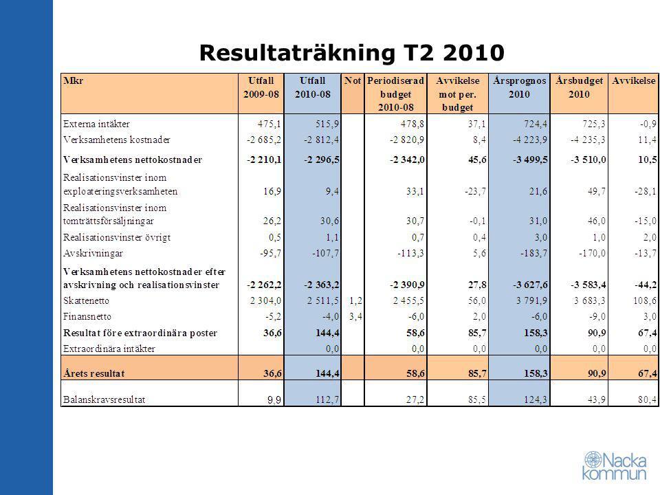 Resultaträkning T2 2010