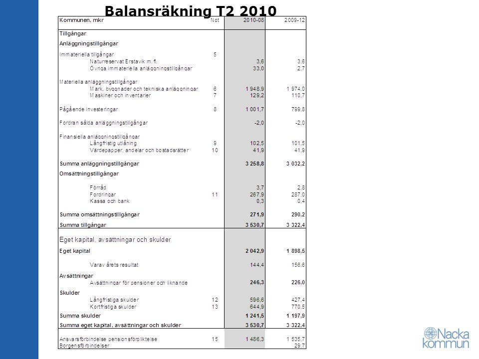 Balansräkning T2 2010