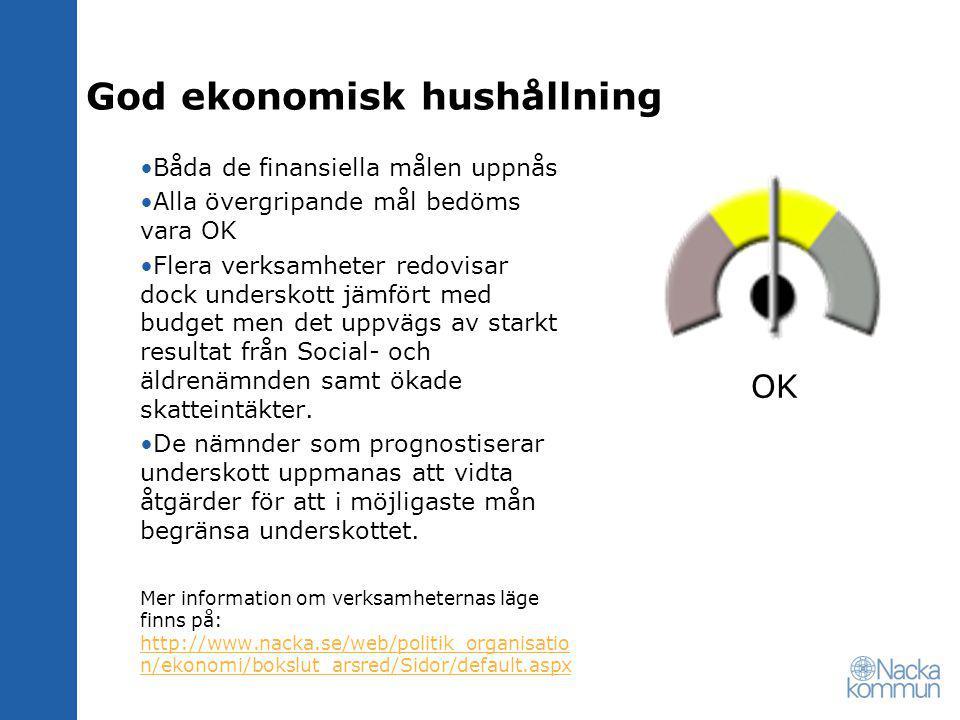 God ekonomisk hushållning •Båda de finansiella målen uppnås •Alla övergripande mål bedöms vara OK •Flera verksamheter redovisar dock underskott jämför