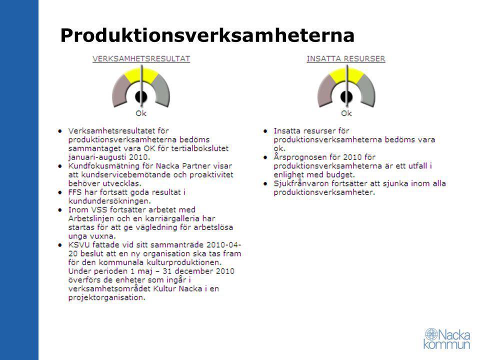 Produktionsverksamheterna