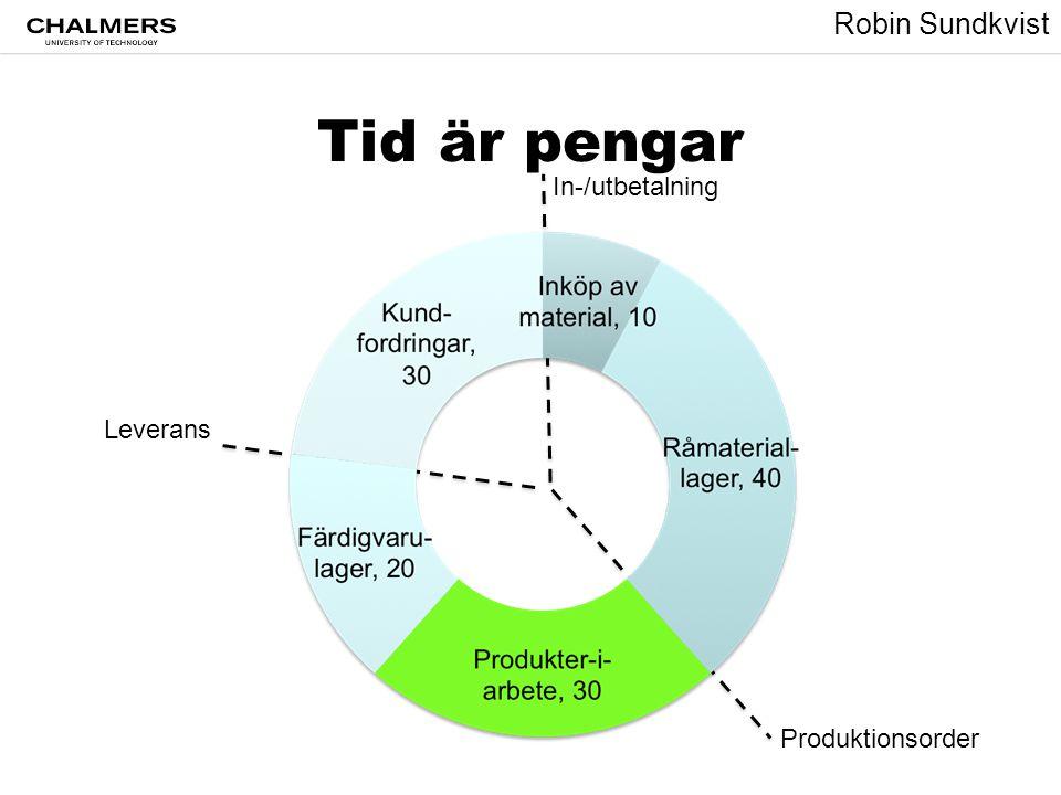 Robin Sundkvist Tid är pengar Leverans In-/utbetalning Produktionsorder