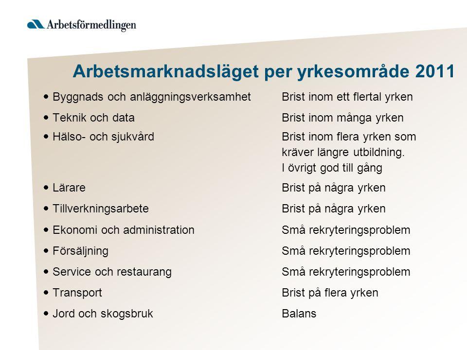 Arbetsmarknadsläget per yrkesområde 2011  Byggnads och anläggningsverksamhetBrist inom ett flertal yrken  Teknik och dataBrist inom många yrken  Hä