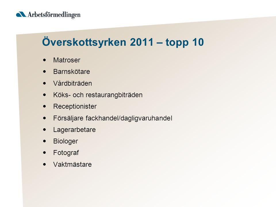 Överskottsyrken 2011 – topp 10  Matroser  Barnskötare  Vårdbiträden  Köks- och restaurangbiträden  Receptionister  Försäljare fackhandel/dagligv