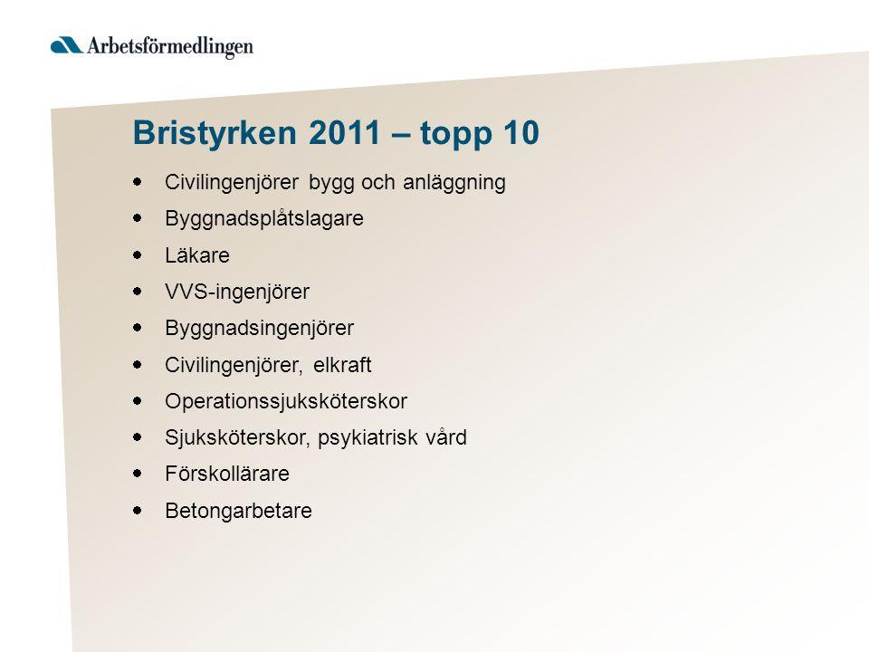 Bristyrken 2011 – topp 10  Civilingenjörer bygg och anläggning  Byggnadsplåtslagare  Läkare  VVS-ingenjörer  Byggnadsingenjörer  Civilingenjörer, elkraft  Operationssjuksköterskor  Sjuksköterskor, psykiatrisk vård  Förskollärare  Betongarbetare