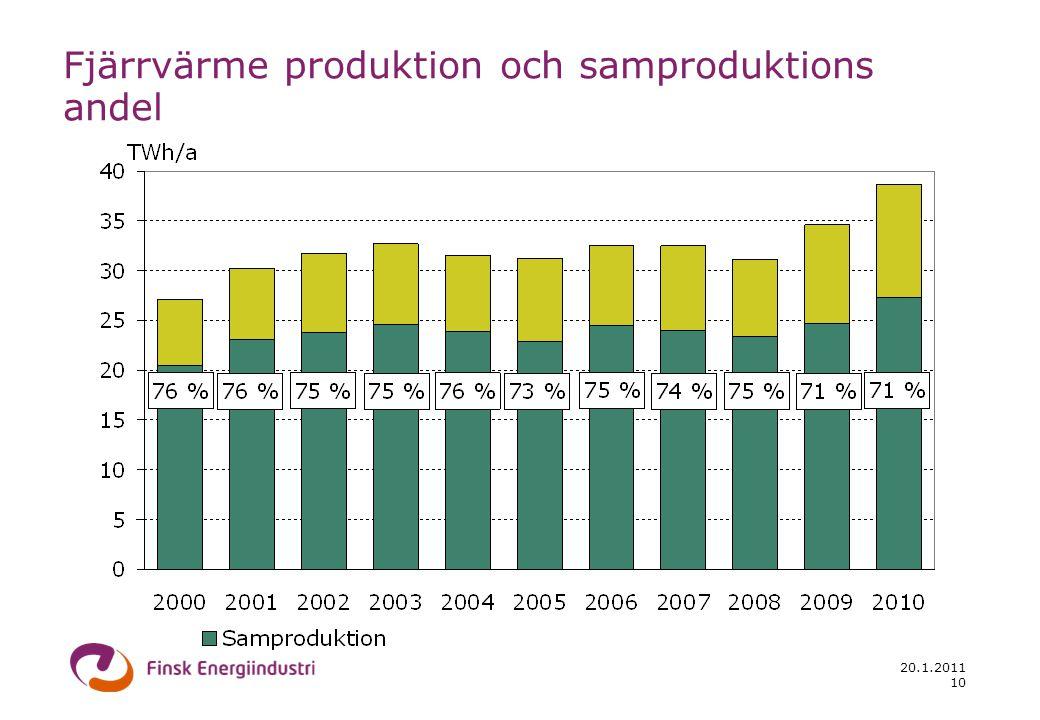 20.1.2011 10 Fjärrvärme produktion och samproduktions andel