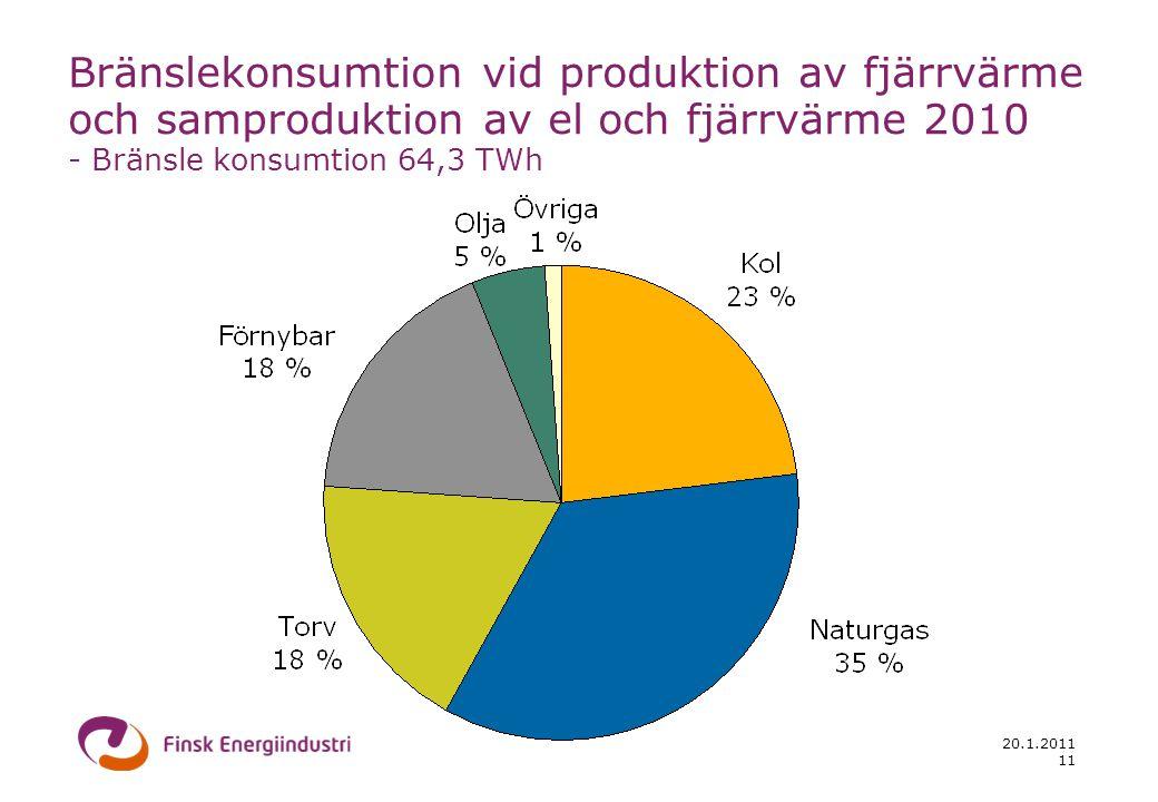 20.1.2011 11 Bränslekonsumtion vid produktion av fjärrvärme och samproduktion av el och fjärrvärme 2010 - Bränsle konsumtion 64,3 TWh