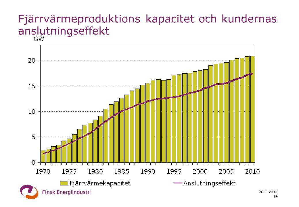 20.1.2011 14 Fjärrvärmeproduktions kapacitet och kundernas anslutningseffekt