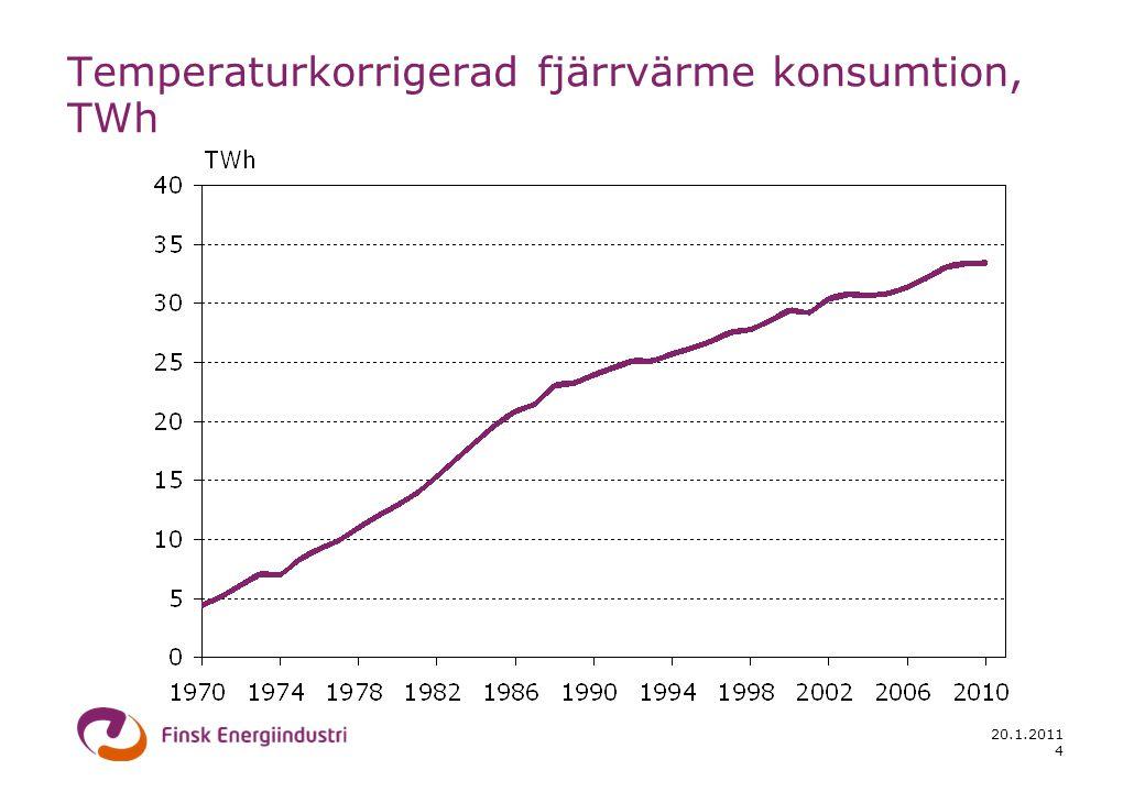 20.1.2011 4 Temperaturkorrigerad fjärrvärme konsumtion, TWh