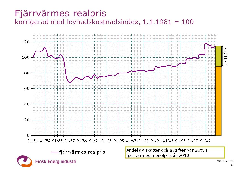 20.1.2011 7 Fjärrvärmes realpris korrigerad med levnadskostnadsindex, 1.1.1981 = 100