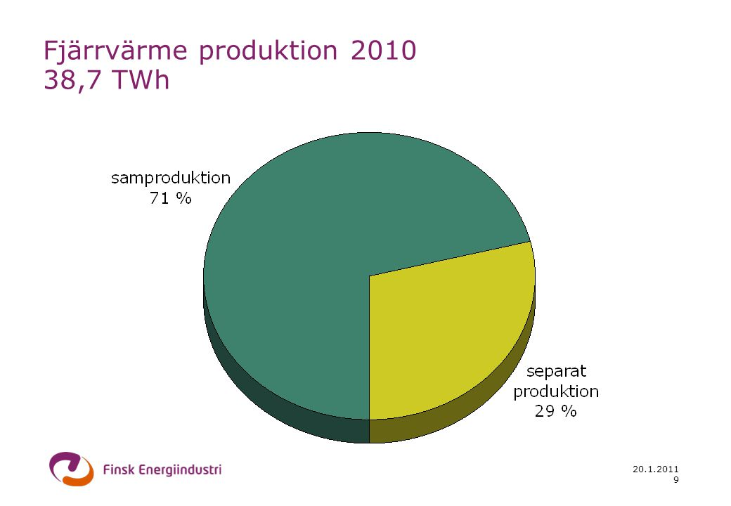 20.1.2011 9 Fjärrvärme produktion 2010 38,7 TWh