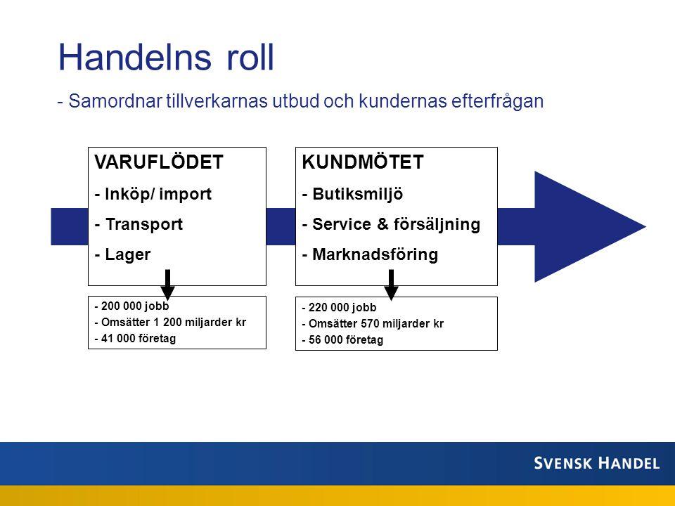 Handelns roll - Samordnar tillverkarnas utbud och kundernas efterfrågan VARUFLÖDET - Inköp/ import - Transport - Lager KUNDMÖTET - Butiksmiljö - Service & försäljning - Marknadsföring - 200 000 jobb - Omsätter 1 200 miljarder kr - 41 000 företag - 220 000 jobb - Omsätter 570 miljarder kr - 56 000 företag