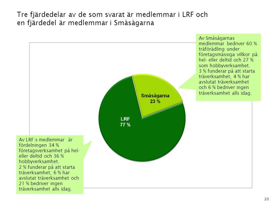 20 Tre fjärdedelar av de som svarat är medlemmar i LRF och en fjärdedel är medlemmar i Småsågarna Av Småsågarnas medlemmar bedriver 60 % träförädling