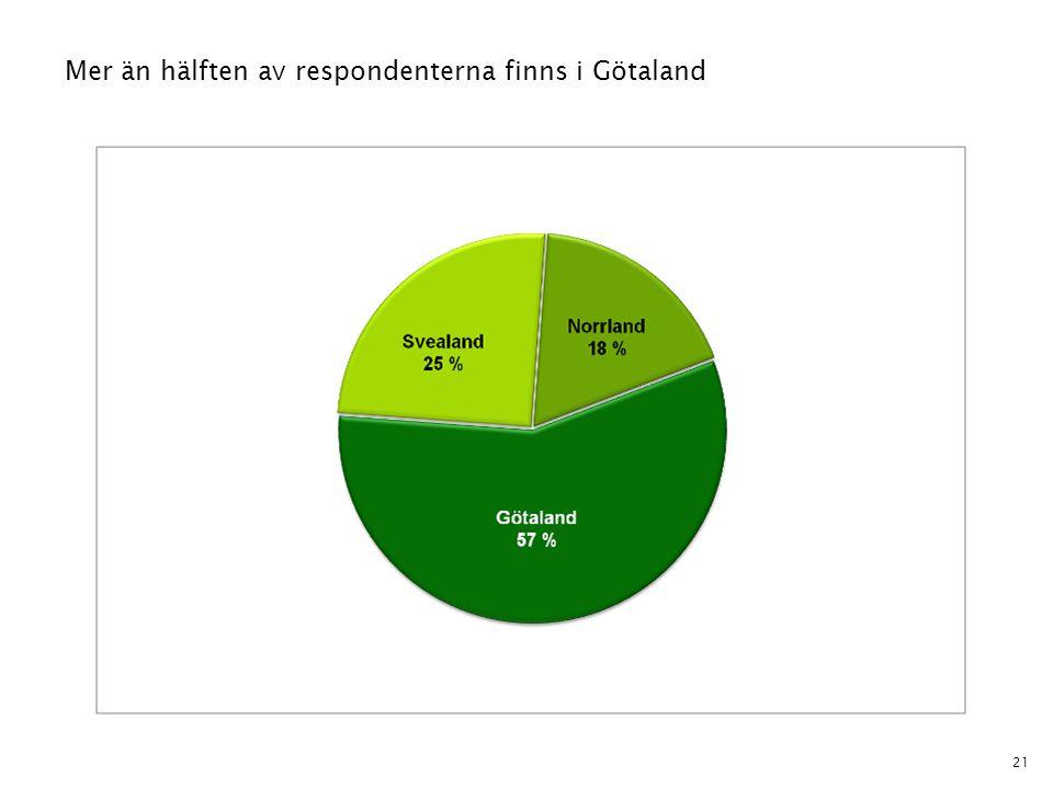 21 Mer än hälften av respondenterna finns i Götaland
