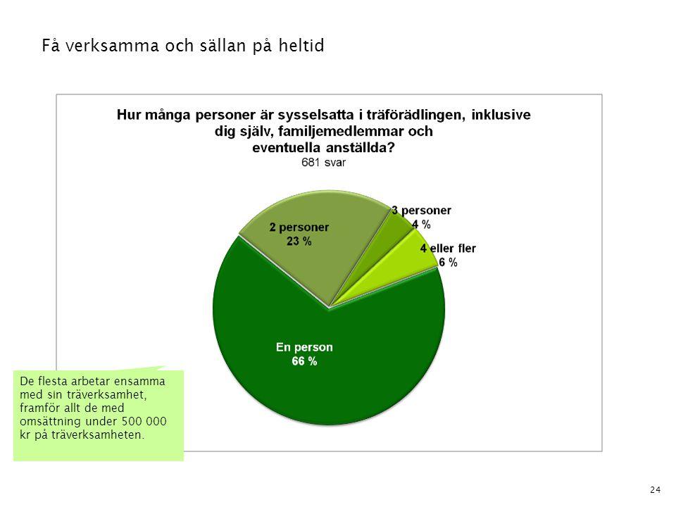24 Få verksamma och sällan på heltid De flesta arbetar ensamma med sin träverksamhet, framför allt de med omsättning under 500 000 kr på träverksamhet