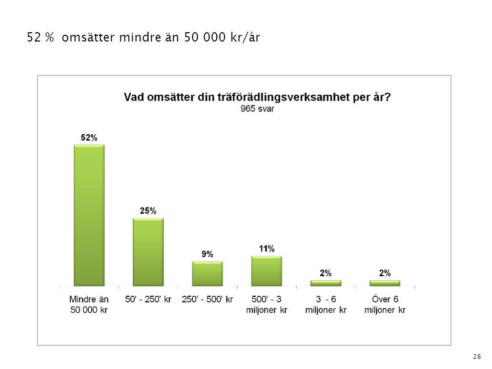 28 52 % omsätter mindre än 50 000 kr/år
