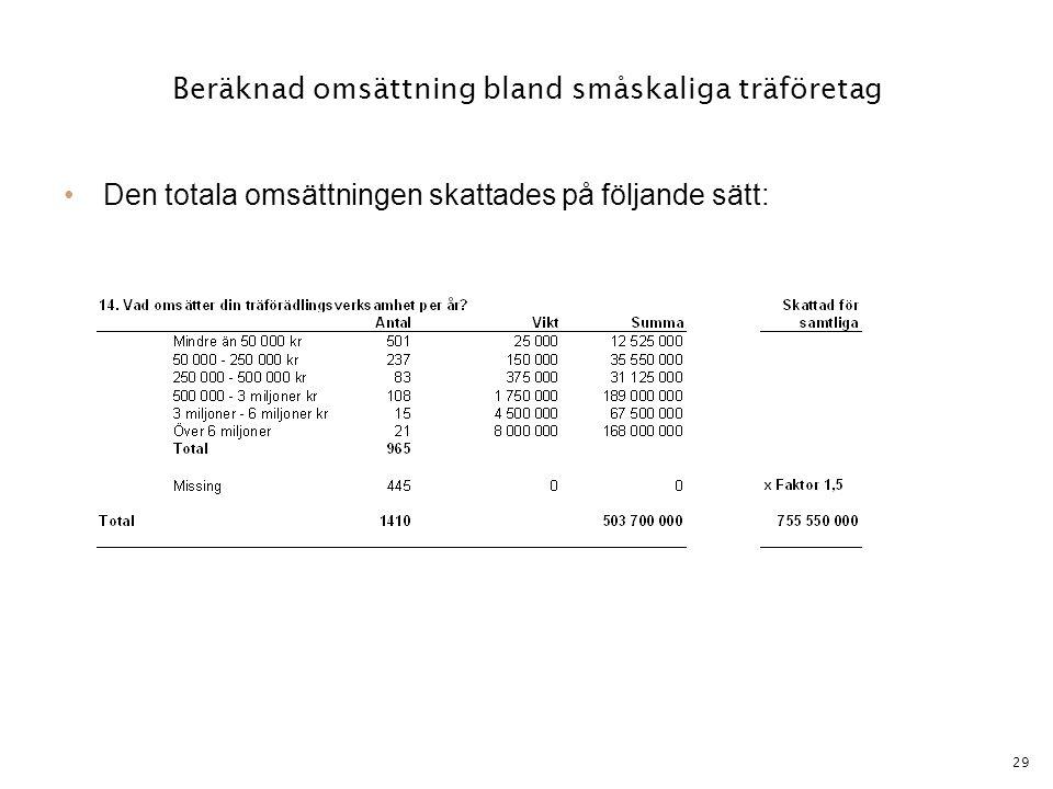29 Beräknad omsättning bland småskaliga träföretag •Den totala omsättningen skattades på följande sätt: