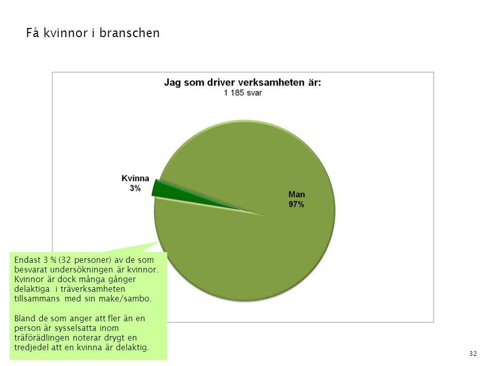 32 Få kvinnor i branschen Endast 3 % (32 personer) av de som besvarat undersökningen är kvinnor. Kvinnor är dock många gånger delaktiga i träverksamhe